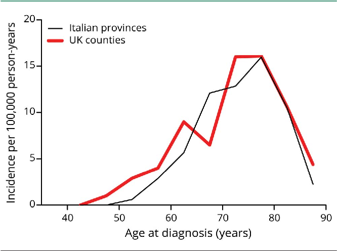 Incidence of frontotemporal lobar degeneration in Italy: The Salento-Brescia Registry study.